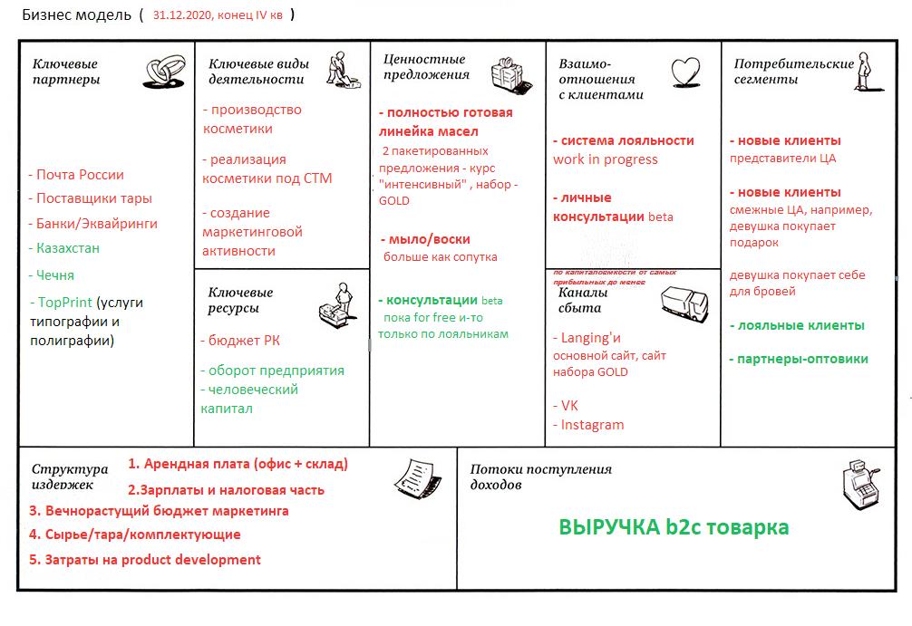 Бизнес модель предприятия